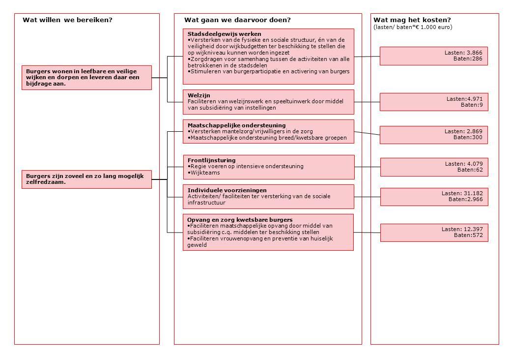 plan van aanpak zorg voorbeeld Plan Van Aanpak Voorbeeld ZEn Welzijn | hetmakershuis plan van aanpak zorg voorbeeld